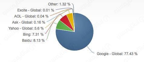 Search-engines-by-market-share راه های موثر افزایش بازدیدکننده و ترافیک سایت از گوگل