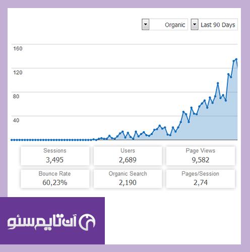 راه های موثر افزایش بازدیدکننده و ترافیک سایت از گوگل